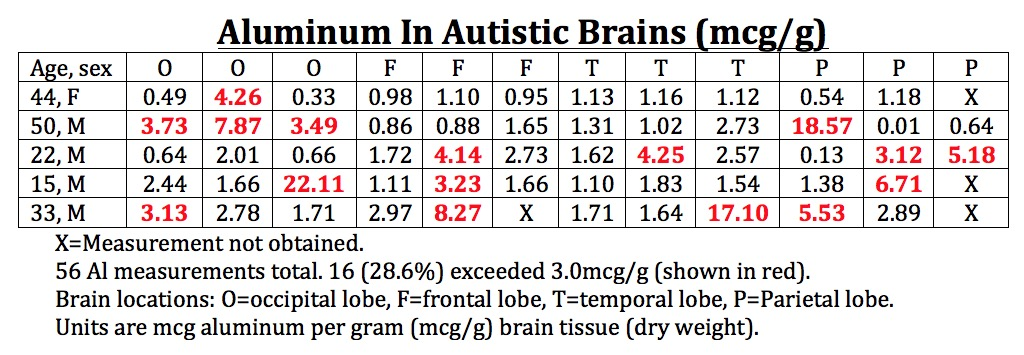 Autism Rates Highest Among Babies >> Autistic Brains Have High Aluminum Levels Vaccinepapers Org