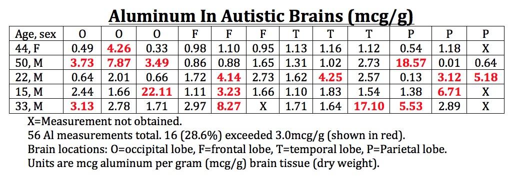 Autistic Brains Have High Aluminum Levels Vaccinepapers