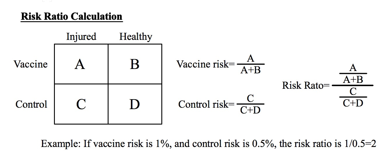 Healthy User Bias: The Fatal Flaw In Vaccine Safety Research ...